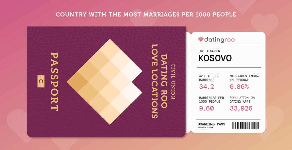 boarding pass Kosovo Love demographics